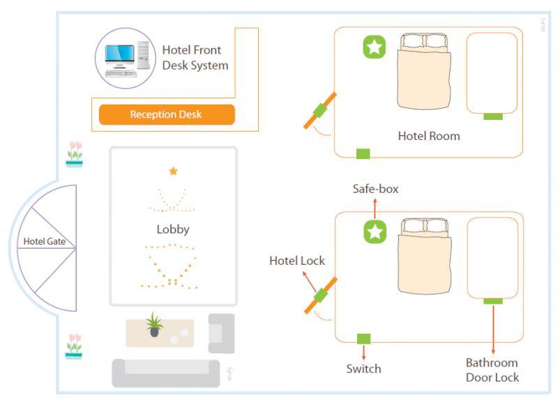 Hotel Lock Management System - Syronlock